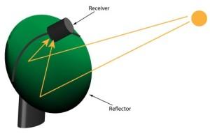 Figure 6 : Dish Stirling System [21]